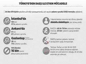 Türkiye'den DAEŞ ile etkin mücadele