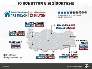 Türkiye'de 10 konuttan 6'sı sigortasız