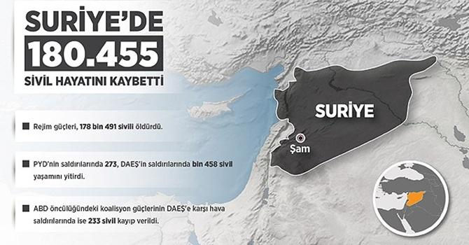 İşte Suriye'deki savaşın acı bilançosu!