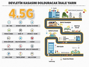 4,5G ihalesi devletin kasasını dolduracak