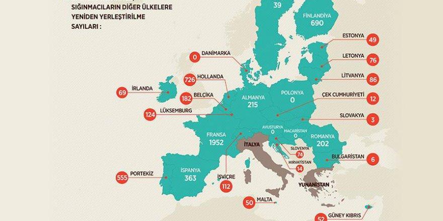 Avrupa Birliği ülkelerinden sığınmacı fiyaskosu