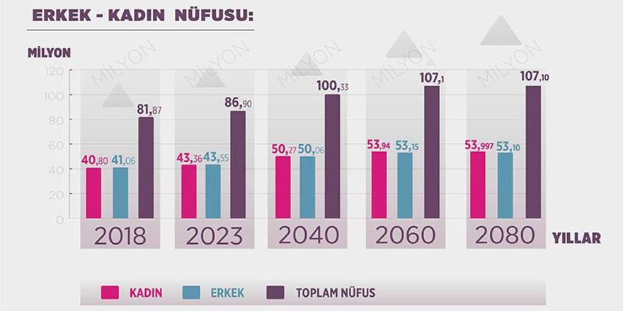 Türkiye'nin kadın nüfusu ilk kez erkekleri geçecek