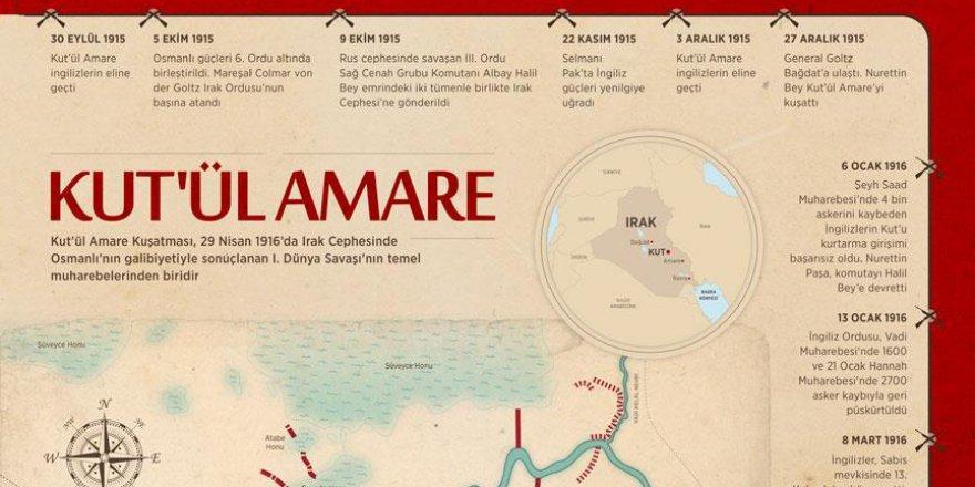Tarihin unutturamadığı destansı zafer: Kut'ül Amare