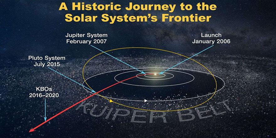 Tarihte bir ilk: Güneş sistemindeki en uzak nesne görüntülendi