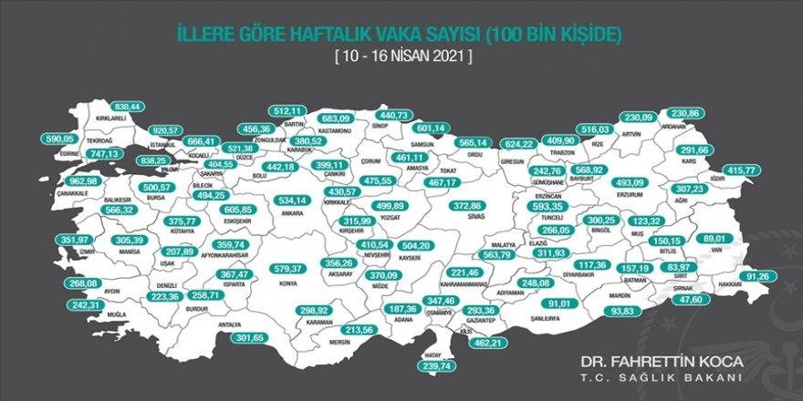 Bakan Koca, son bir haftada her 100 bin kişide görülen Kovid-19 vaka sayılarını açıkladı