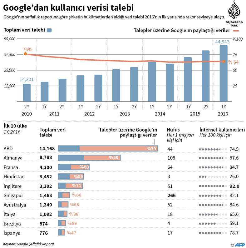 google-seffaflik-raporu-2016.jpg